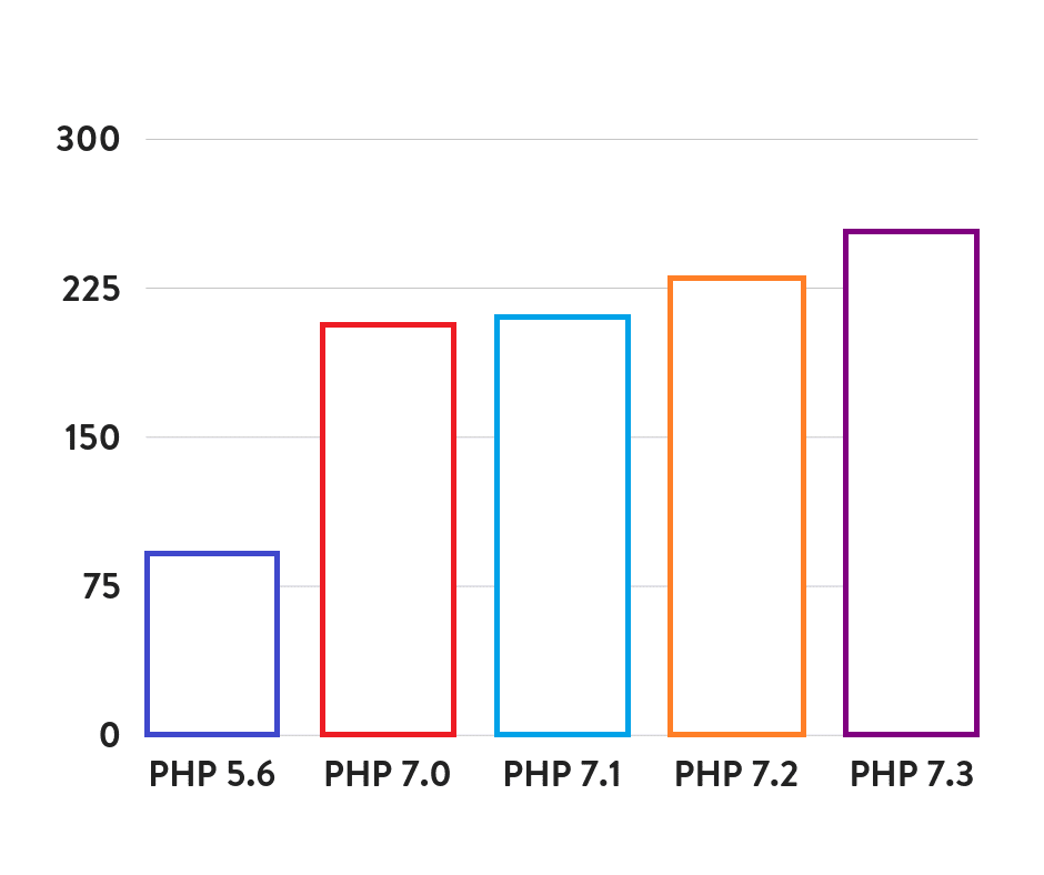 PHP speed comparison