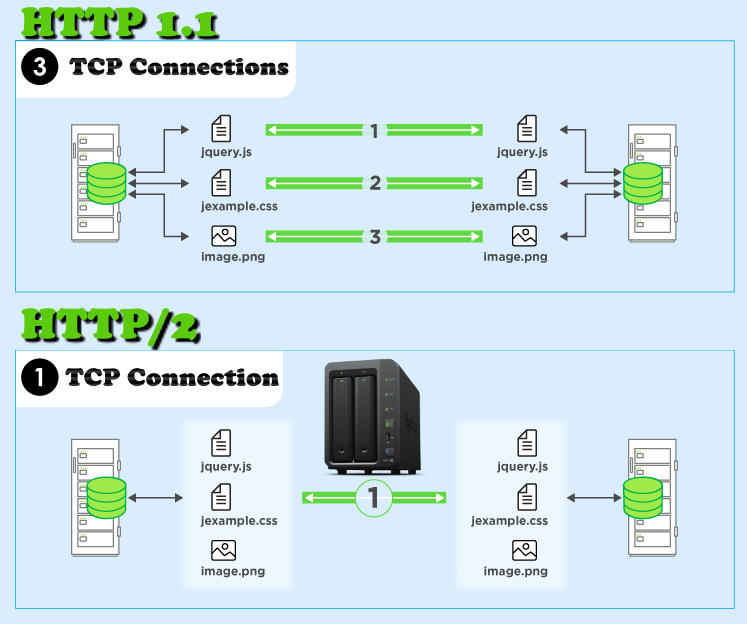 Synology http 1.1 vs http2