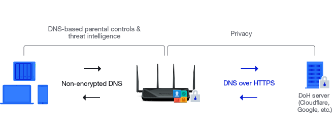 DNS over HTTPS Synology
