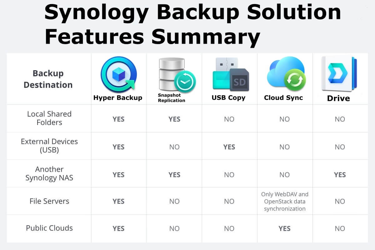 Synology Backup Solution 1