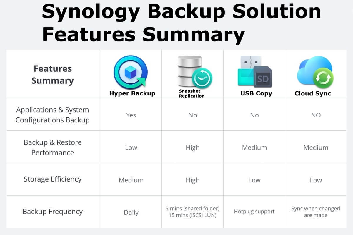 Synology Backup Solution 2