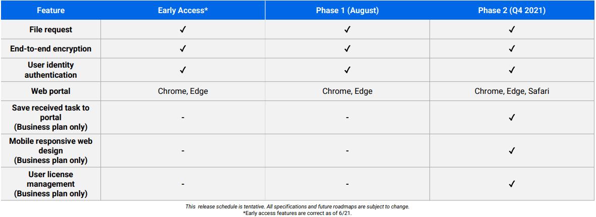 C2 Transfer Release Schedule 2