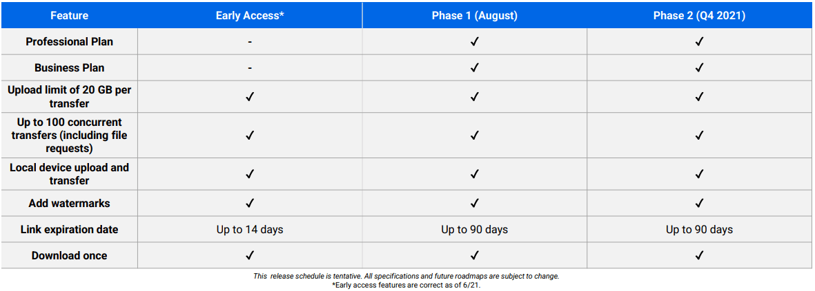 C2 Transfer Release Schedule